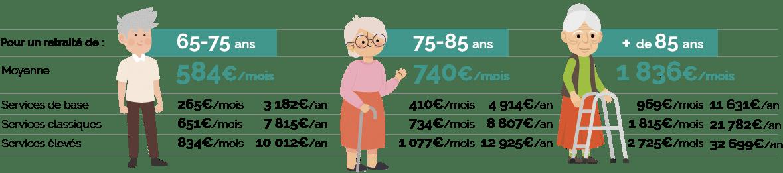 combien ça coûte d'être vieux en France - 9 profils